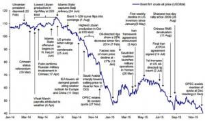 2015 Markets