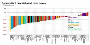 Commodity movements